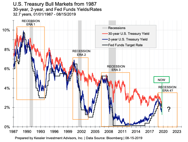 Why The U.S. Treasury Bull Market Has Barely Started