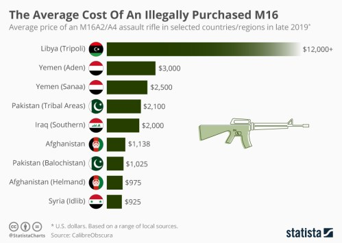 Infographic: The Average Cost Of An Illegally Purchased M16 | Statista