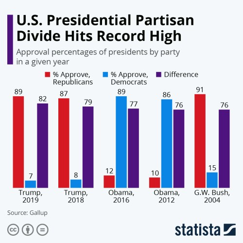 Infographic: U.S. Presidential Partisan Divide Hits Record High | Statista