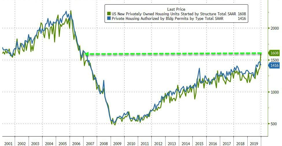 Housing Starts Soar To Highest Since 2006 As Permits Plunge