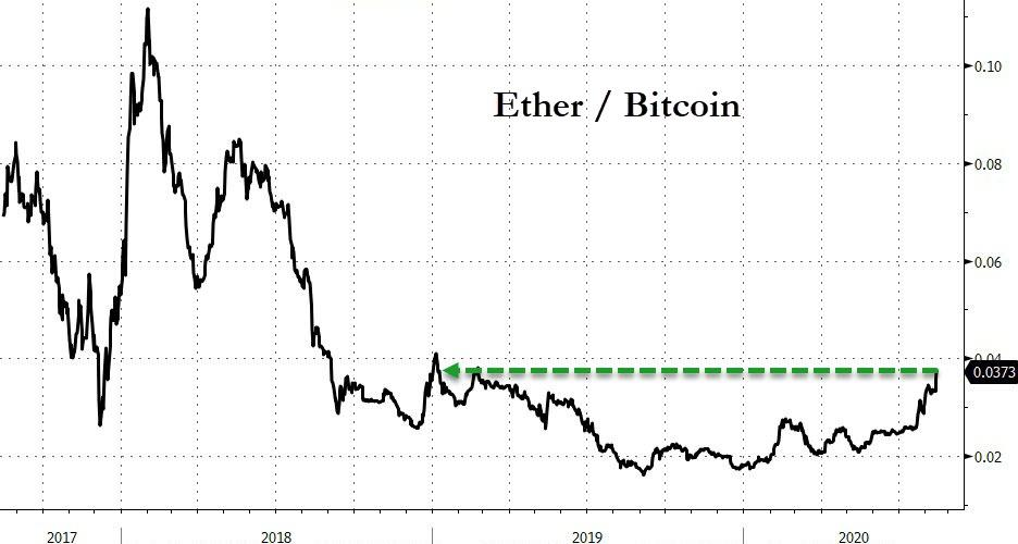 As Ethereum Surges, Futures Open Interest Hits A Record $1.5 Billion