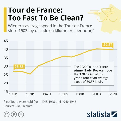 Infographic: Tour de France: Too Fast To Be Clean? | Statista