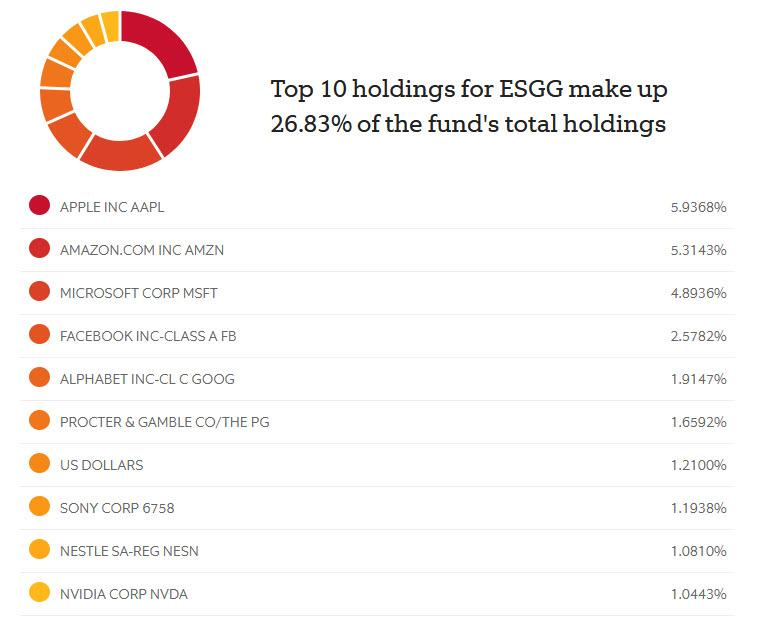 Here Are The Most Popular ESG Fund Holdings