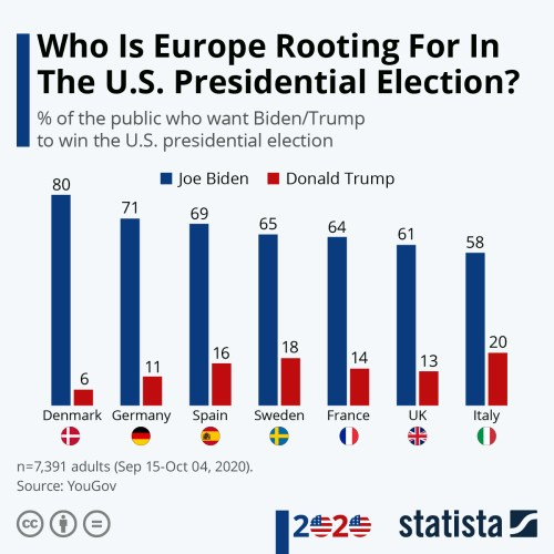 Infographic: Who Is Europe Rooting For In The U.S. Presidential Election?   Statista
