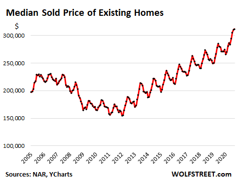 Housing Market Goes Nuts, Everyone Sees It, But It Can't Last