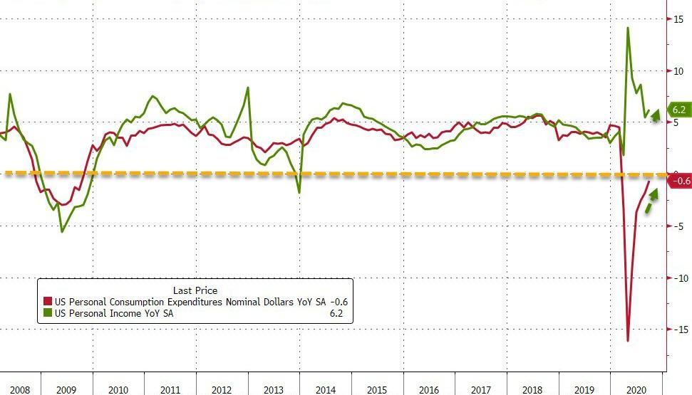 Americans' Income & Spending Rose More Than Expected In September