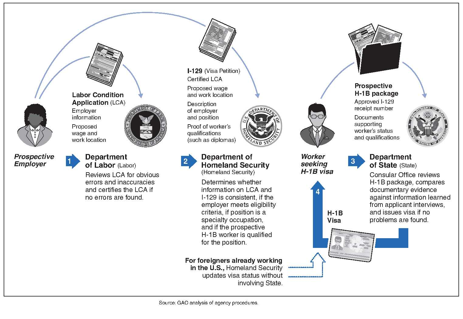 Time For Congress To Streamline The H 1b Visa Process