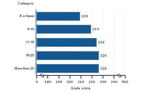 amount of homework statistics - Pujckaso5