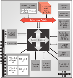 this armada xp flavour is a dual core running 1 2ghz the soc block diagram extracted from the product brief is reproduced below  [ 954 x 1032 Pixel ]