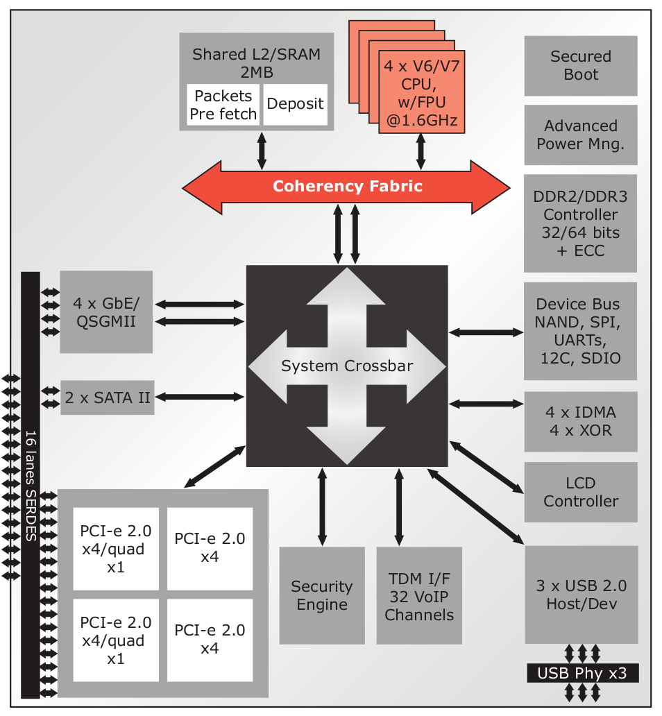 medium resolution of this armada xp flavour is a dual core running 1 2ghz the soc block diagram extracted from the product brief is reproduced below