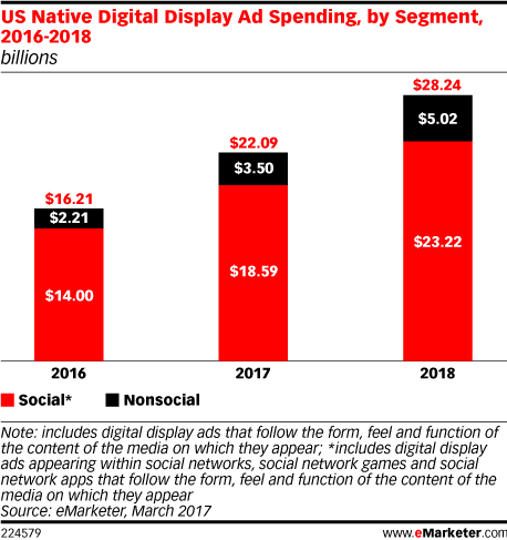 Outbrain_Emarketer