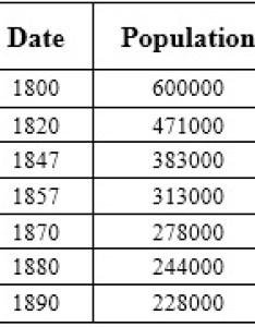 Table also native american population study rh nativestudy wordpress