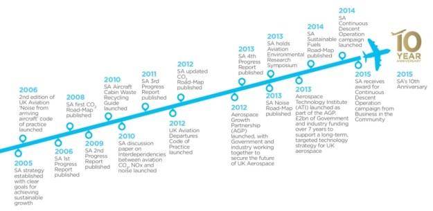 SA 10 year timeline