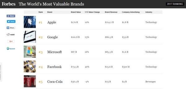 Branding For Marketers