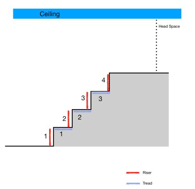 number of risers and tread