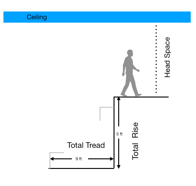 Staircase total tread total rise