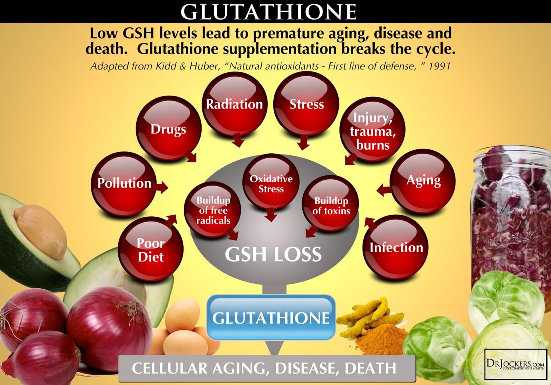 Detox with Glutathione - Natural Alternative ADHD Treatment