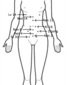 Acupressure front nfi center also improve fertility easily with rh natural info