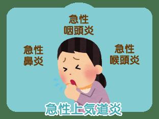 急性上気道炎 声帯炎症