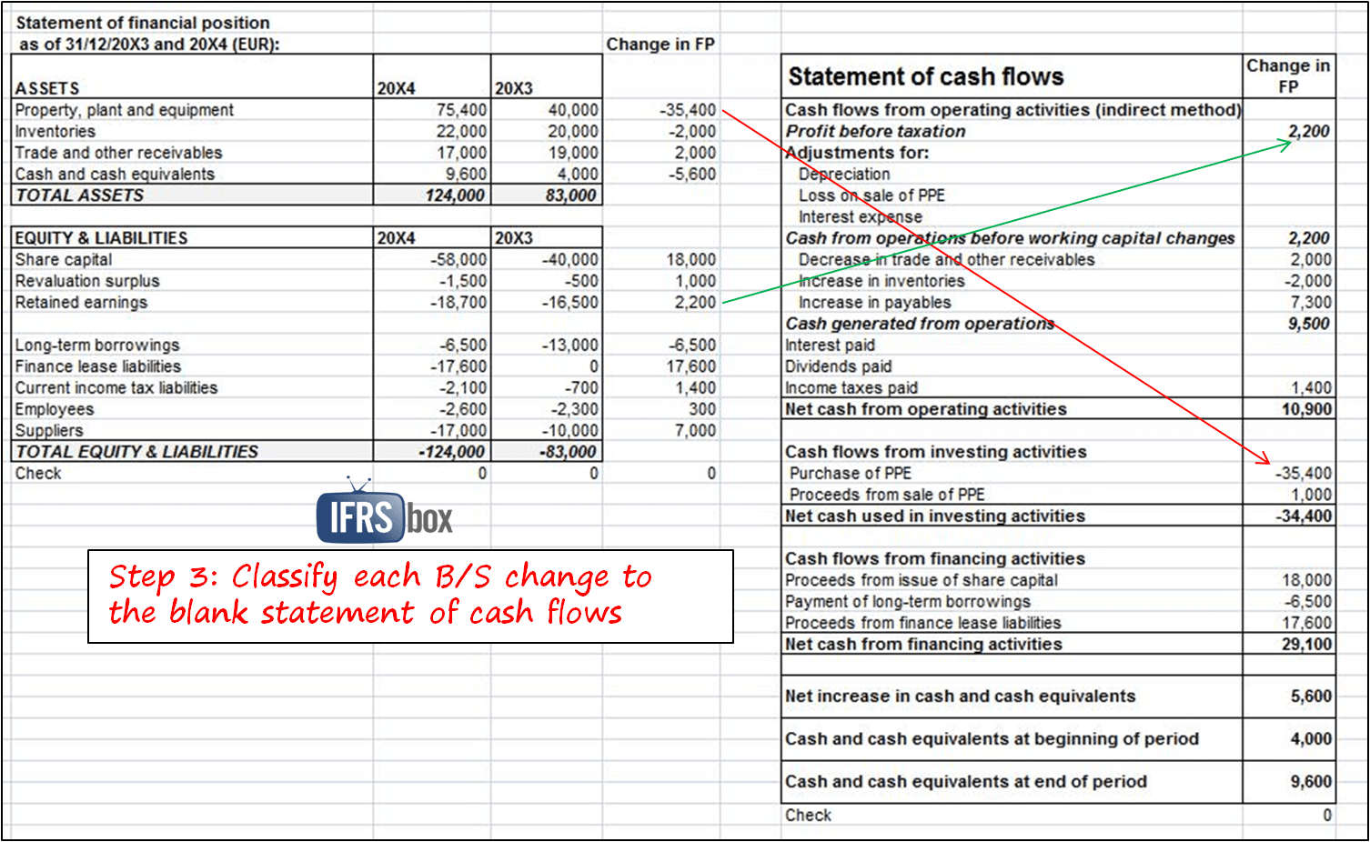 Cash Flow Forecast Spreadsheet And Cash Flow Forecast