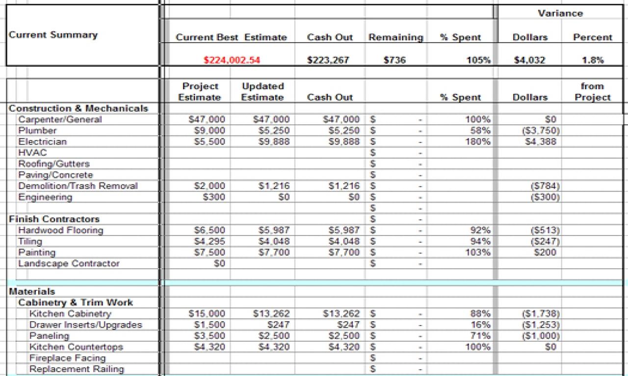 Home Renovation Budget Excel Spreadsheet Uk