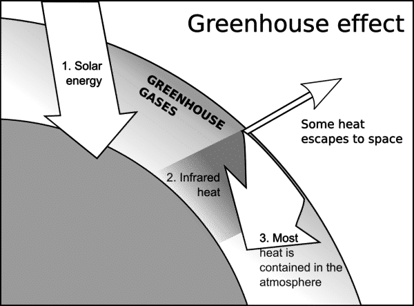 medium resolution of what is greenhouse effect causes