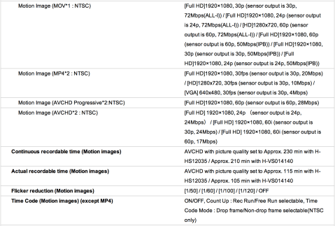 This is a list of all the video options on the GH3. As you can see it's extensive and I thought it would be much easier to include all pertinent info but sharing this screen shot from Pansoinc's GH3 spec page.