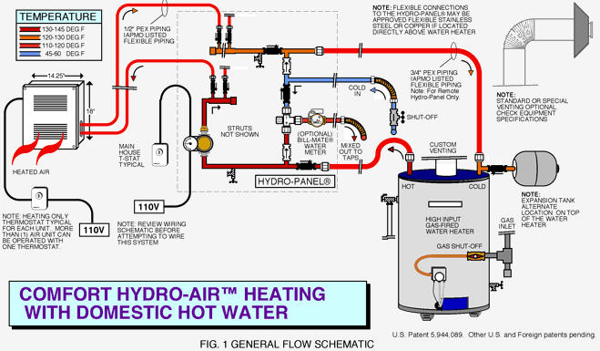 ao smith water heater thermostat wiring diagram 3 phase motor starter combo systems - naturalgasefficiency.org