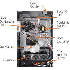 Gas Furnace Wiring Diagram For 3 Way Switch With 4 Lights Natural Furnaces Naturalgasefficiency Org Anotated
