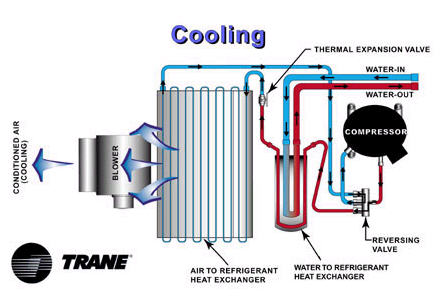 trane water source heat pump wiring diagram dell xps 8500 motherboard naturalgasefficiency org heatpumpcooling