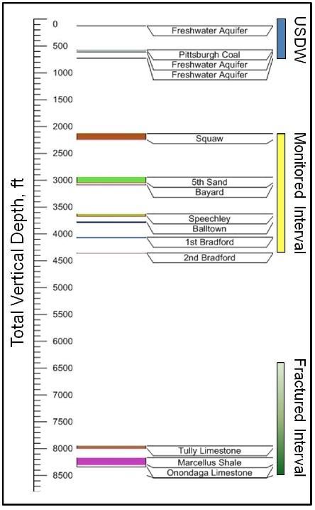 No Evidence of Fracking Fluid Migration to AquifersNatural