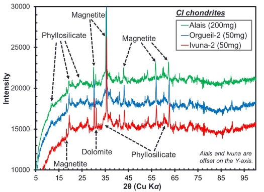 XRD patterns from the CI chondrites Alais, Orgueil and Ivuna. X-rays diffracted from atoms in the minerals are recorded as diffraction peaks. Different minerals produce characteristic diffraction patterns allowing us to identify what phases are in the meteorites. In this work we also used the intensity of the diffraction peaks to determine how much of each mineral is present.
