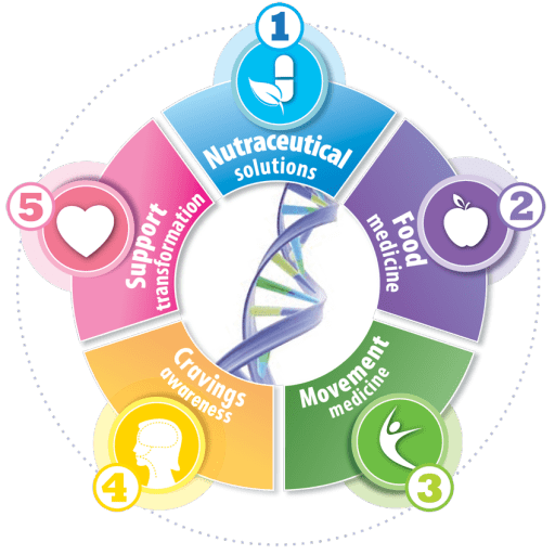 5 Elements of the Natural Hormone Solution