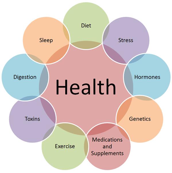 Functional medicine patient health influencers