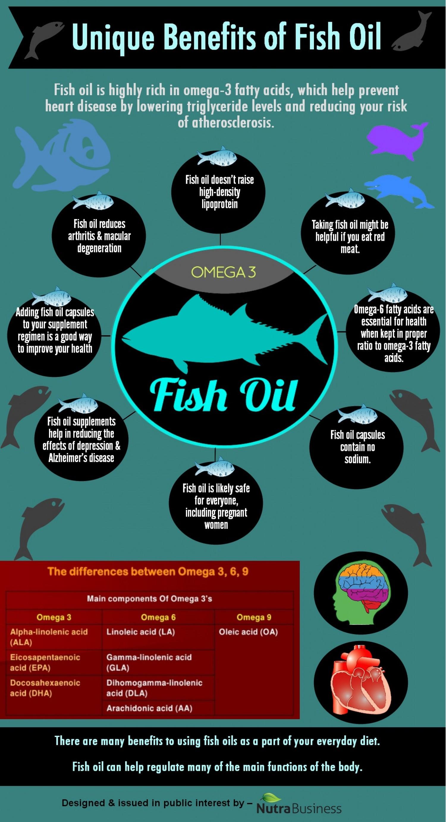 8 Unique Benefits Of Fish Oil Infographic – NaturalON ...