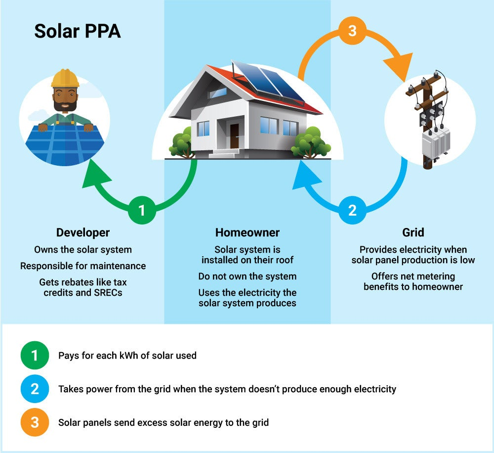infographic depicting how a solar ppa works