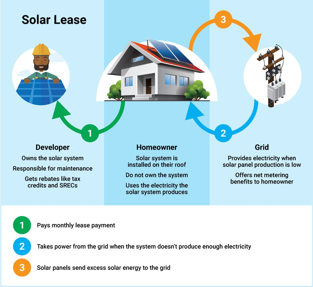 infographic depicting how a solar lease works