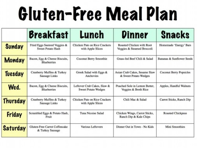 best meal plans help you lose weight fast