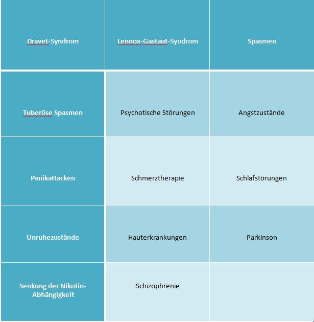 Cannabidiol - Wirkung und Anwendungsgebiete