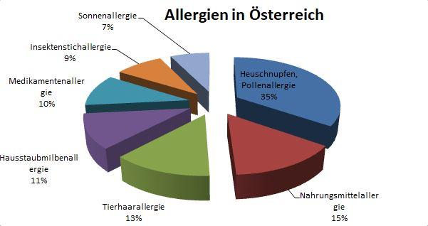 Allergien in Österreich