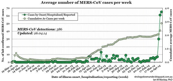 Deadly MERS Outbreak Still 'Incurable' Hits 30% Death Rate