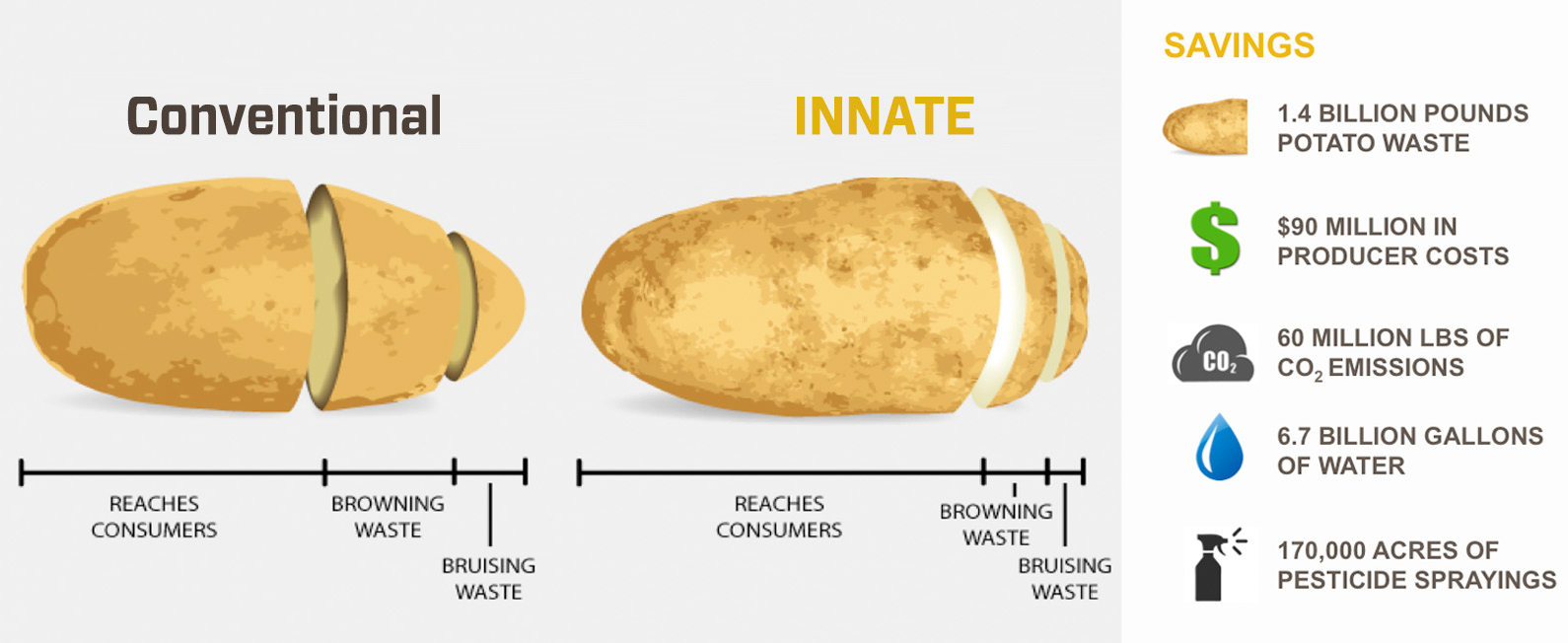 gm-innate-potato-marketing