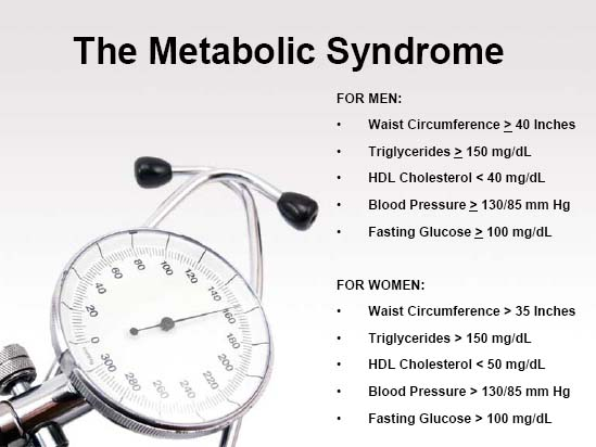 Metabolic Syndrome: Why this Epidemic is Sweeping Across America