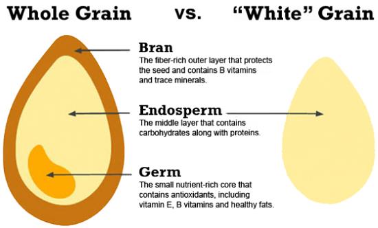 whole-vs-refined-grains