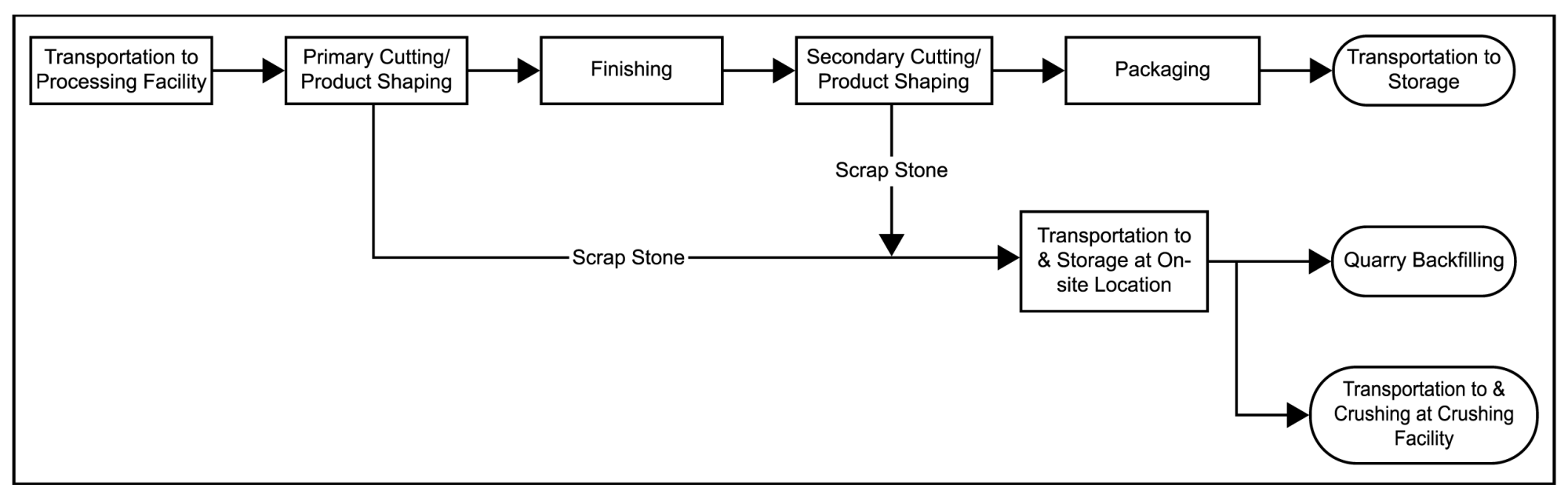 hight resolution of process flow diagram for processing operations
