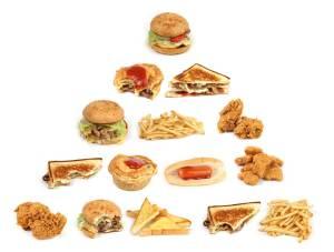 the unhealthy food pyramid