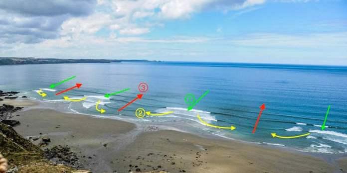 Segurança na praia - O que fazer caso seja pego por uma corrente de retorno foto