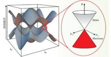 conducibilita-elettrica-del-grafene-fermione-relativistico-privo-di-massa-semiconduttore-massa-effettiva-elettrone-particella-relativistica