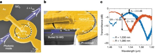 plasmonica-modulatore-elettro-ottico-tecnologia-dell'informazione-biomediche-dispositivi-ottici