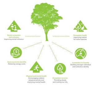 Role of public parks/gardens in attracting domestic tourists: Urban Forests For People And Nature